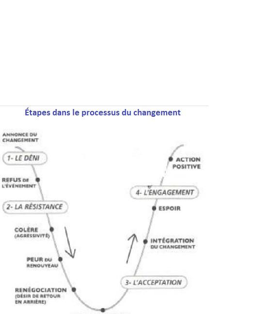 Cycle du changement