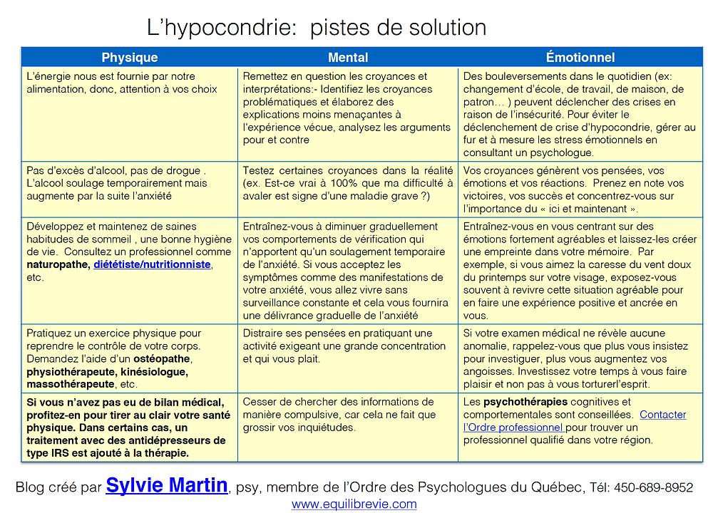 Hypocondrie: pistes de solution