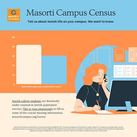 Masorti Campus Census.png