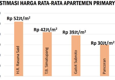 Di Jakarta, mending beli rumah atau apartemen ya?