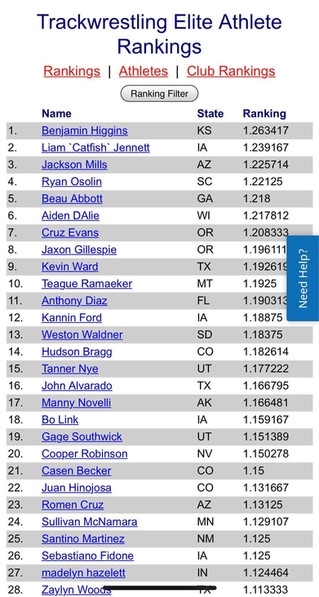 Congrats on the Top National Ranking