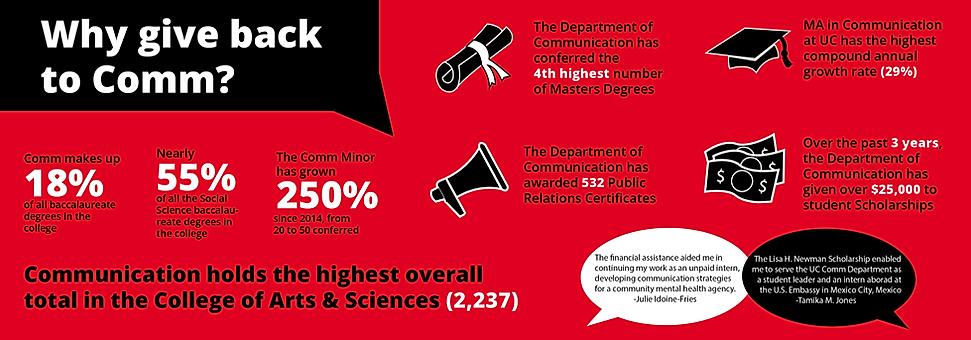 Communiction Scholarship Infograph