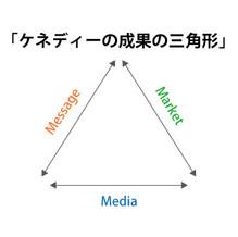 マーケティングに不可欠な3要素とは