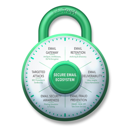Secure Email Ecosystem - Padlock