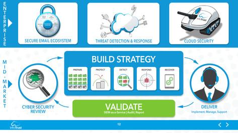 InfoTrust PowerPoint - Slide Draft.jpg
