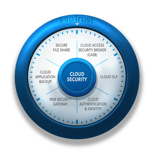 Cloud Security - Safe Dial