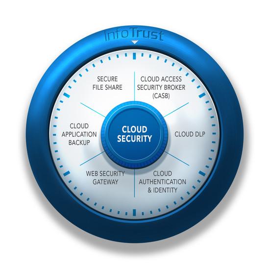 Cloud Security - Safe Dial