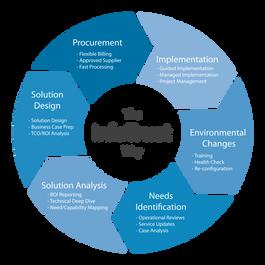 The InfoTrust Way