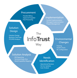 The InfoTrust Way