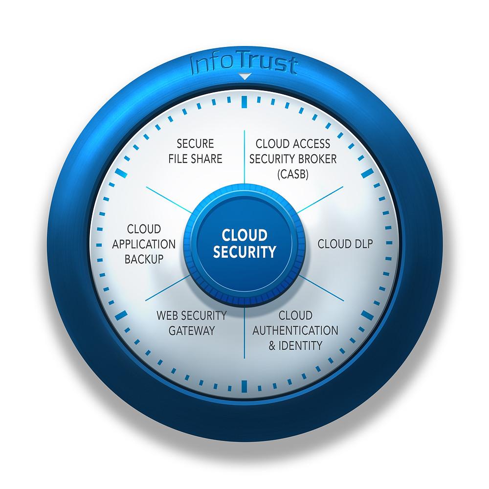 Cloud Security Graphic - InfoTrust