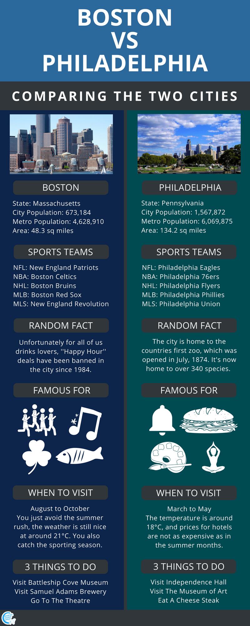 Boston and Philadelphia Comparison