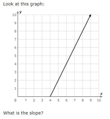 slope of a linear function
