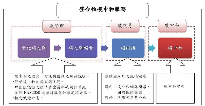 整合性碳抵換價值鏈開發(2).jpg