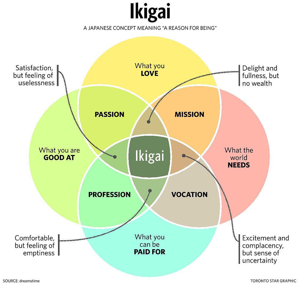 "Visual framework of ""ikigai"""