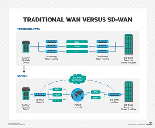 More than just the latest trend: How SD-WAN is bringing flexibility and lower costs to the corporate