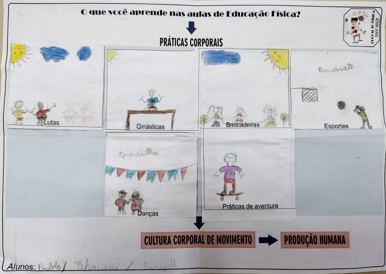 O QUE APRENDEMOS NAS AULAS DE EDUCAÇÃO FÍSICA?
