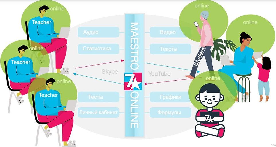 Platform MAESTRO-ONLINE.jpg