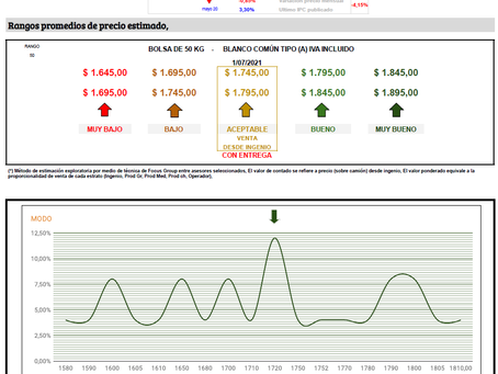 Estabilidad en el precio nominal y novedades que afectan al stock.