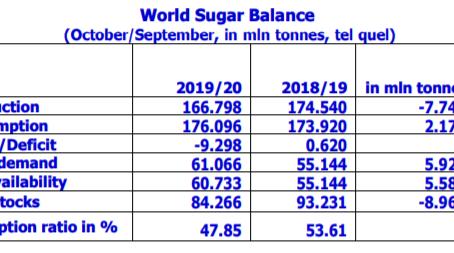 La Organización Internacional del Azúcar anuncia un déficit en la producción de la campaña 2019/2020
