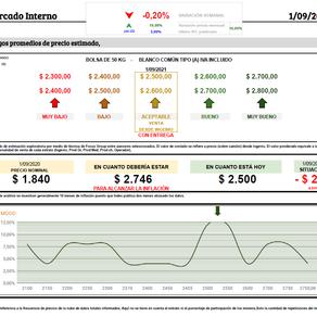 Las deudas y costos de campaña estimularon la venta y el precio se frenó en esta semana.