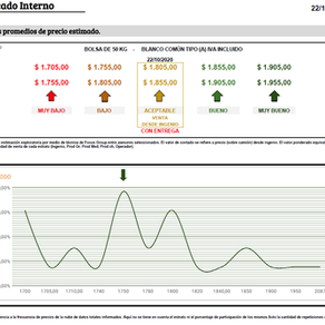 Recuperación en los precios y retención por aumento en el tipo de cambio.