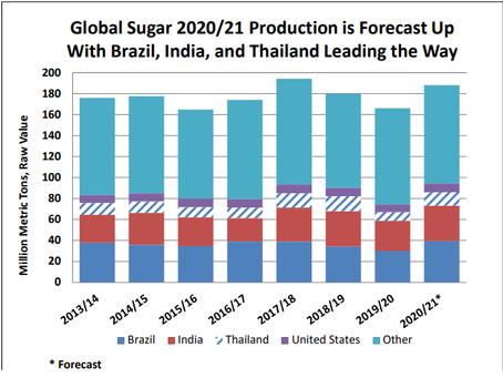 USDA proyecta el mercado mundial de azúcar 2020/2021