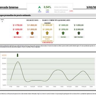 (Leve) - Sube el precio de mercado interno.