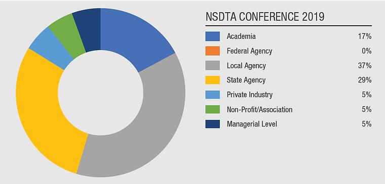 NSDTA Conference 2019 Chart