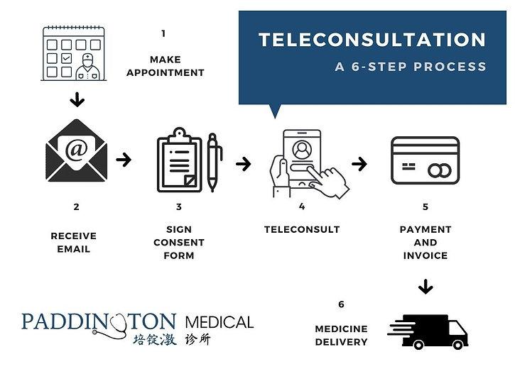 Teleconsultation infographic.jpg
