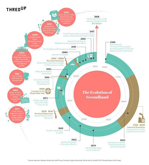 thredUP-History-of-Thrift-Timeline.jpg