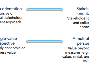 Stakeholder Value Creation Revisited