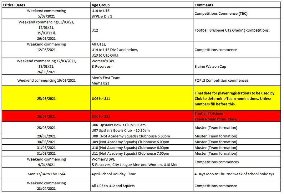 20210309 Critical Dates.JPG
