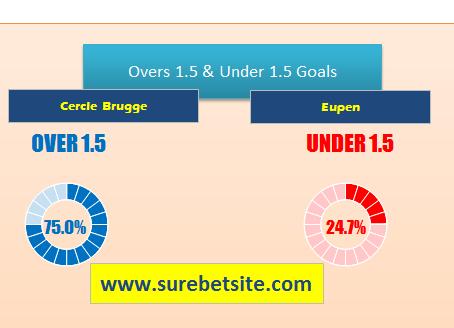 CERCLE BRUGGE VS EUPEN BET PREDICTION