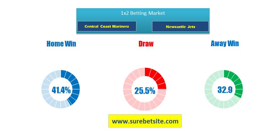 Central Coast Mariners vs Newcastle Jets prediction