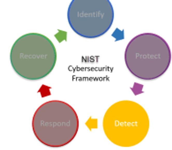 Cybersecurity-Detect
