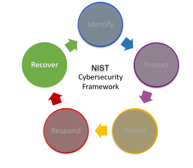 Cybersecurity-Recover.png