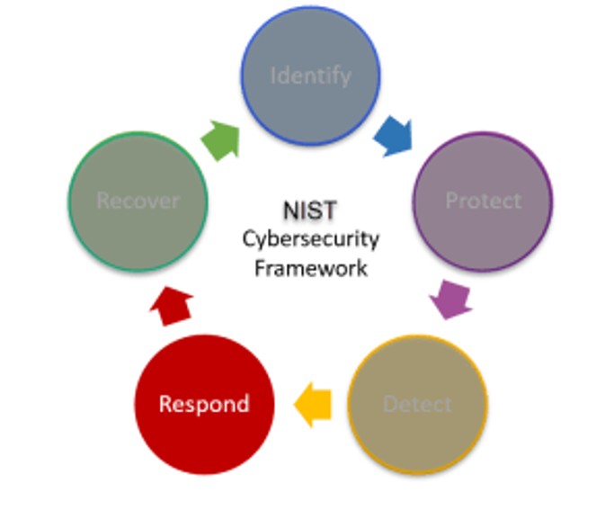 Cybersecurity-Respond