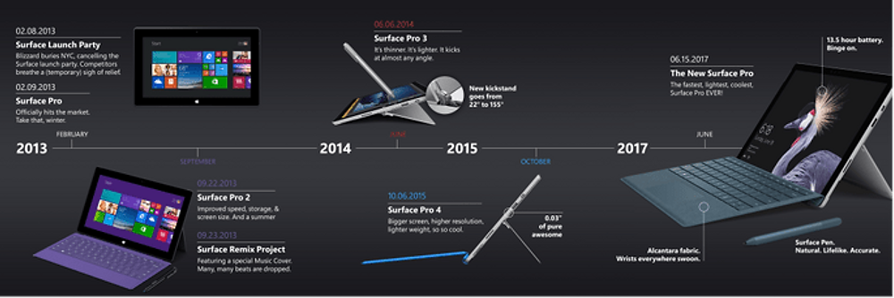 Surface Pro Timeline.png