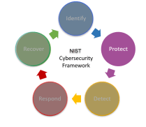 Cybersecurity-Protect