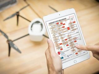 Belgische droneregelgeving samengevat in één flowchart