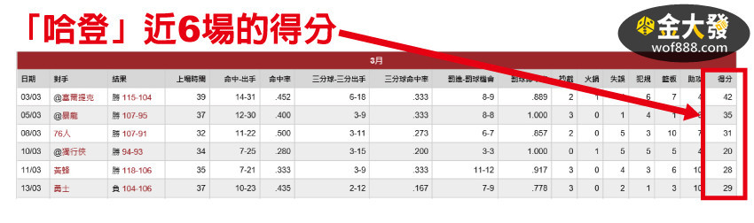 nba個人數據統計