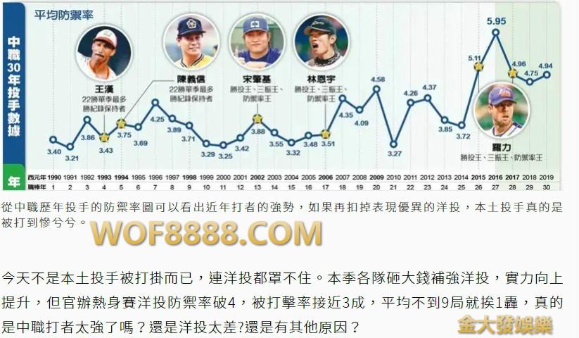 中職彈力球的使用趨勢圖