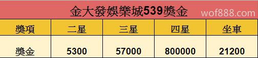 金大發娛樂城539獎金