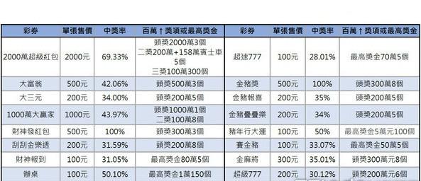 2019過年16款刮刮樂中獎機率 (金大發娛樂城 圓仔)