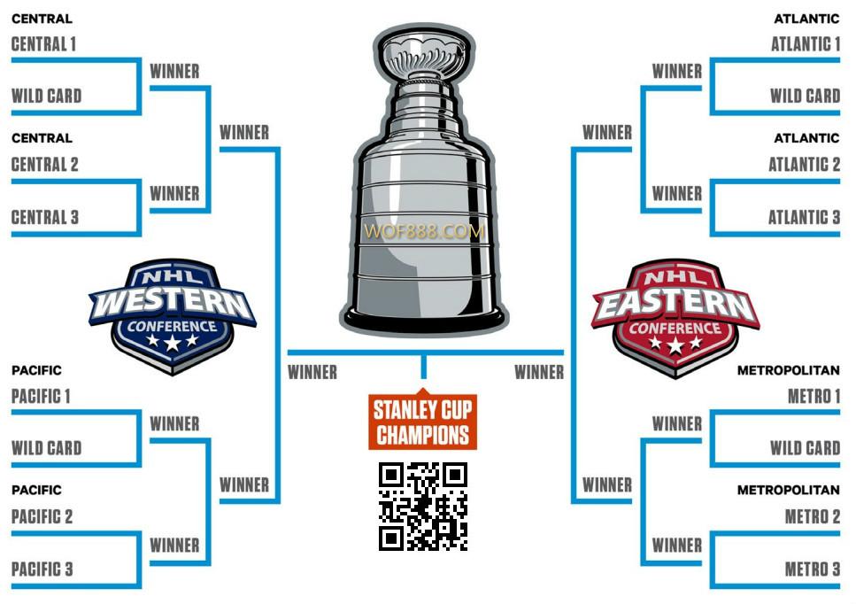 NHL季後賽