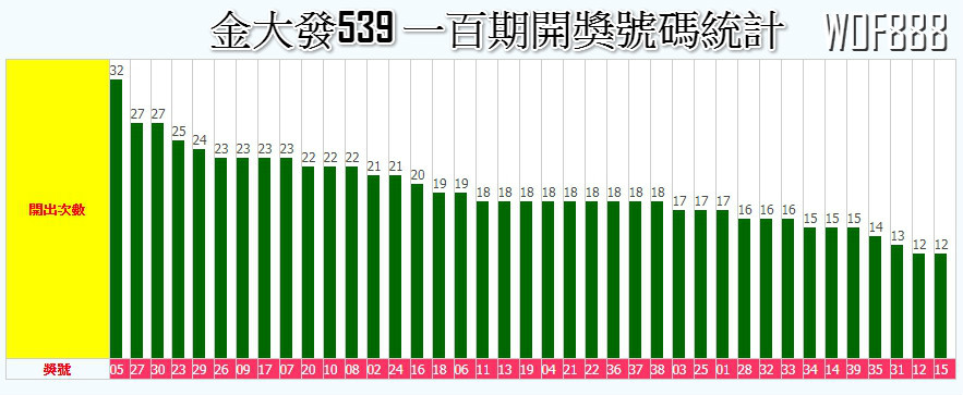 六合彩結果統計