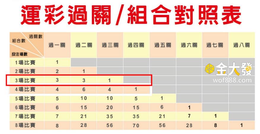 台灣運彩 過關組合表