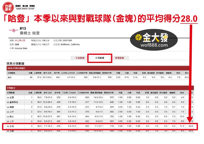 nba球員數據統計