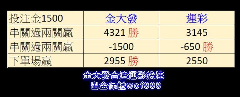 運彩國際盤口和台灣運彩獲利比較