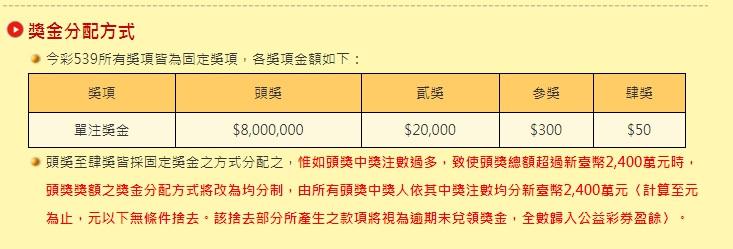 台灣運彩的今彩539的中獎獎金